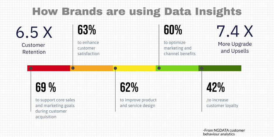 How brands are using Data Insights